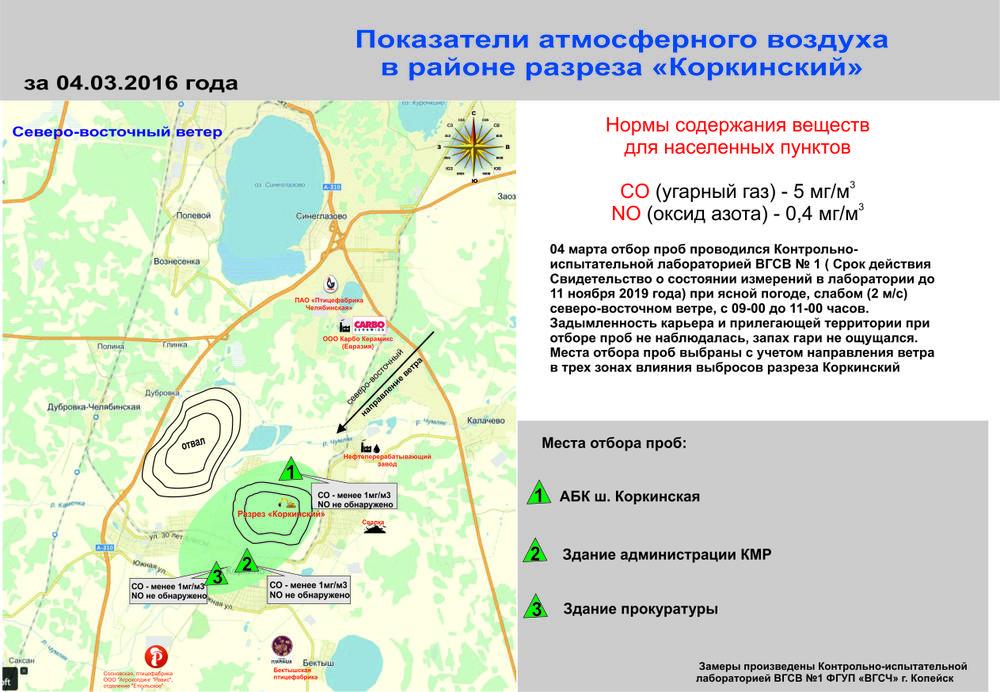 "Показатели атмосферного воздуха в зоне влияния разреза ""Коркинский"" 04.03.2016"
