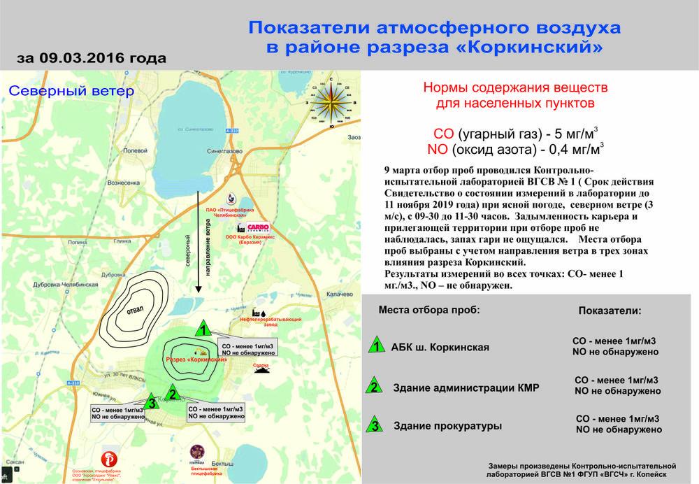 "Показатели атмосферного воздуха в зоне влияния разреза ""Коркинский"" 09.03.2016"