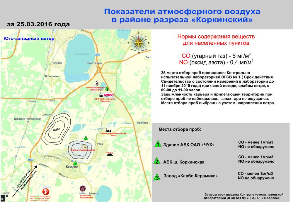 "Показатели атмосферного воздуха в зоне влияния разреза ""Коркинский"" 25.03.2016"