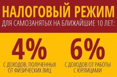 На Южном Урале введен налоговый режим для самозанятых