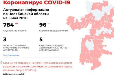 коронавирус74.рф