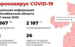 Оперативная информация по коронавирусу на 11 июля