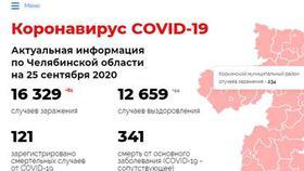 За неделю в Коркино заболело коронавирусом 19 человек