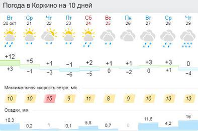 https://www.gismeteo.ru/